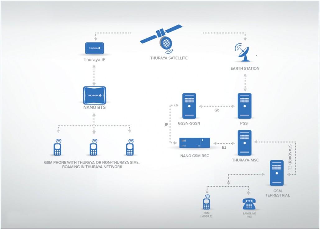Thuraya GSM / Nano BTS